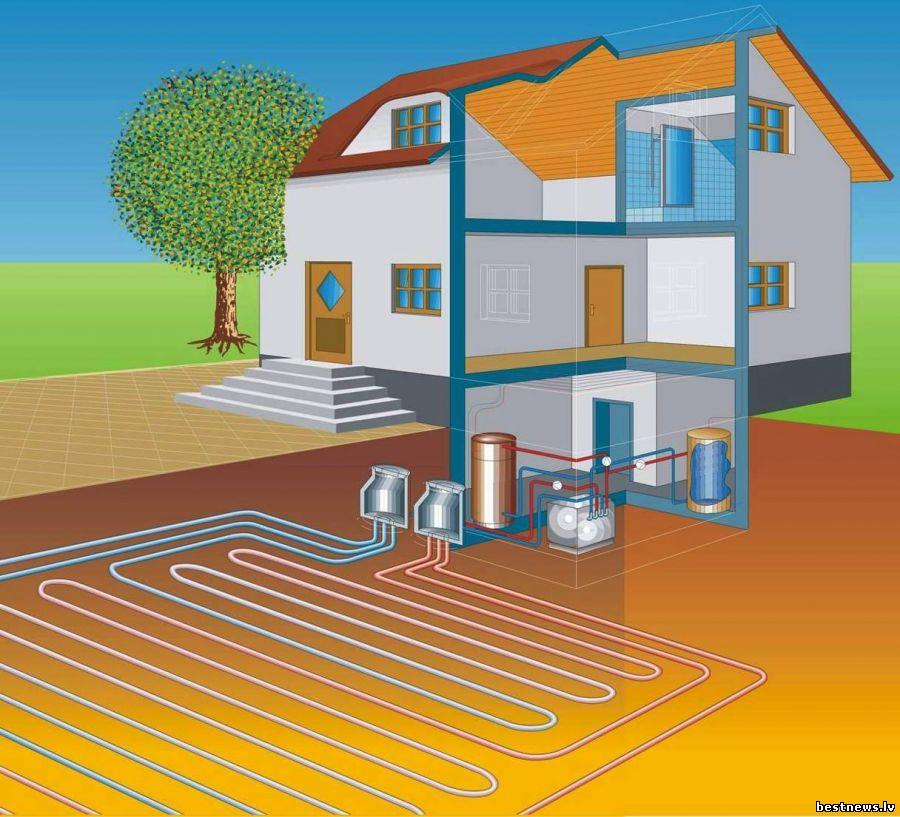 Kakšno energijo toplotna črpalka zemlja voda koristi?